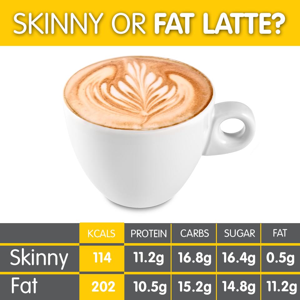 Skinny or fat latte